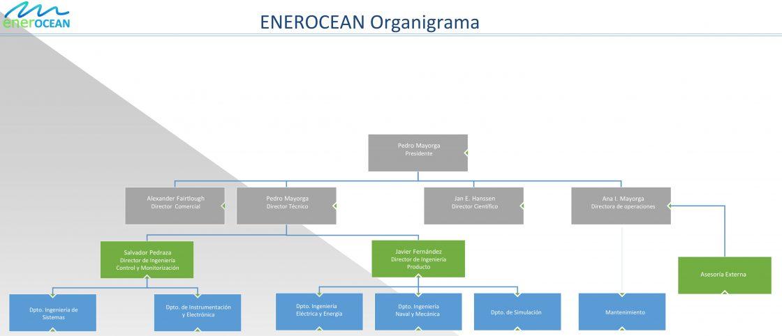 EO_Organigrama_2